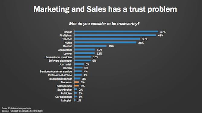 HubSpot Trustworthy Research