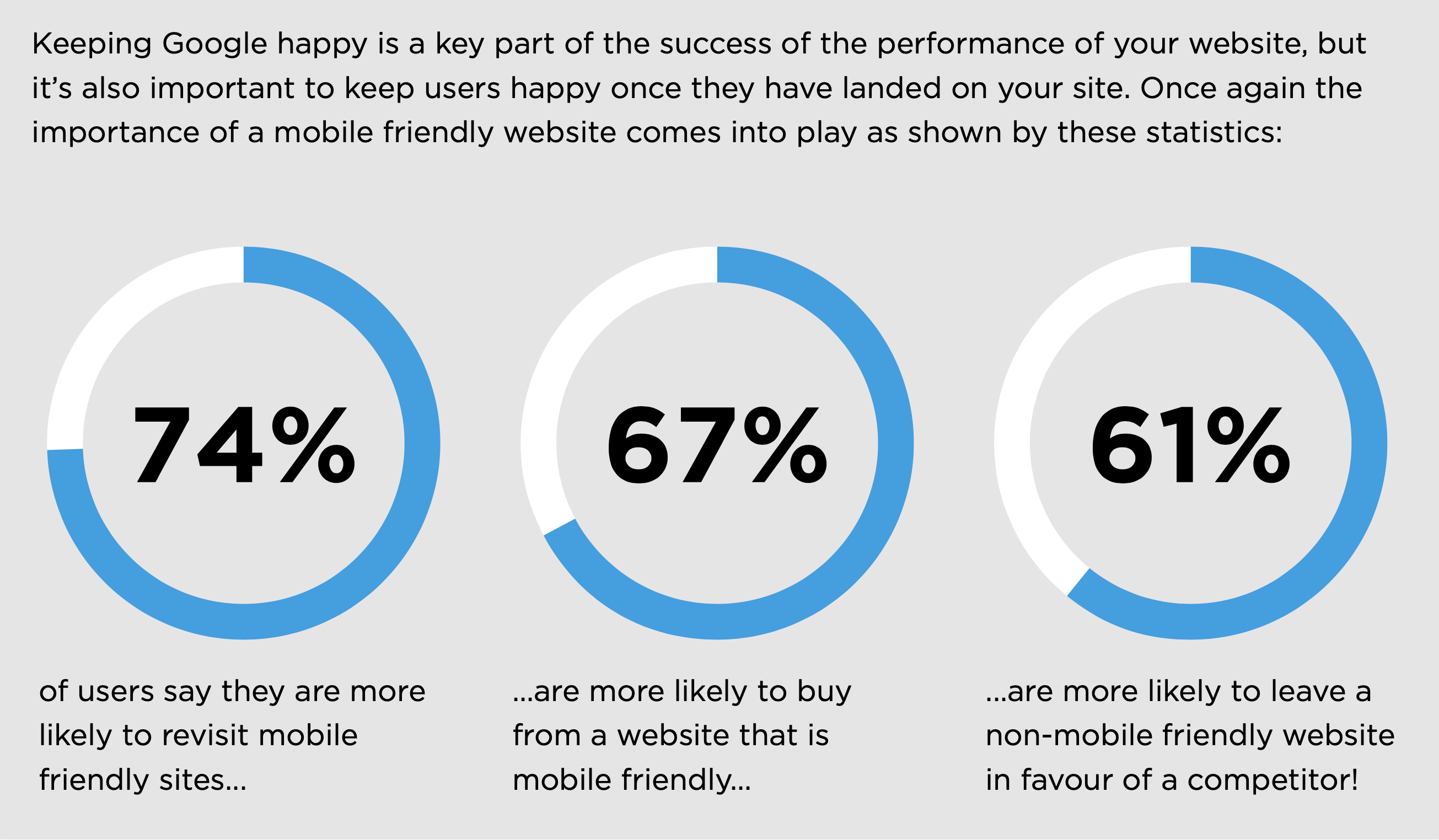 Mobile site use examples