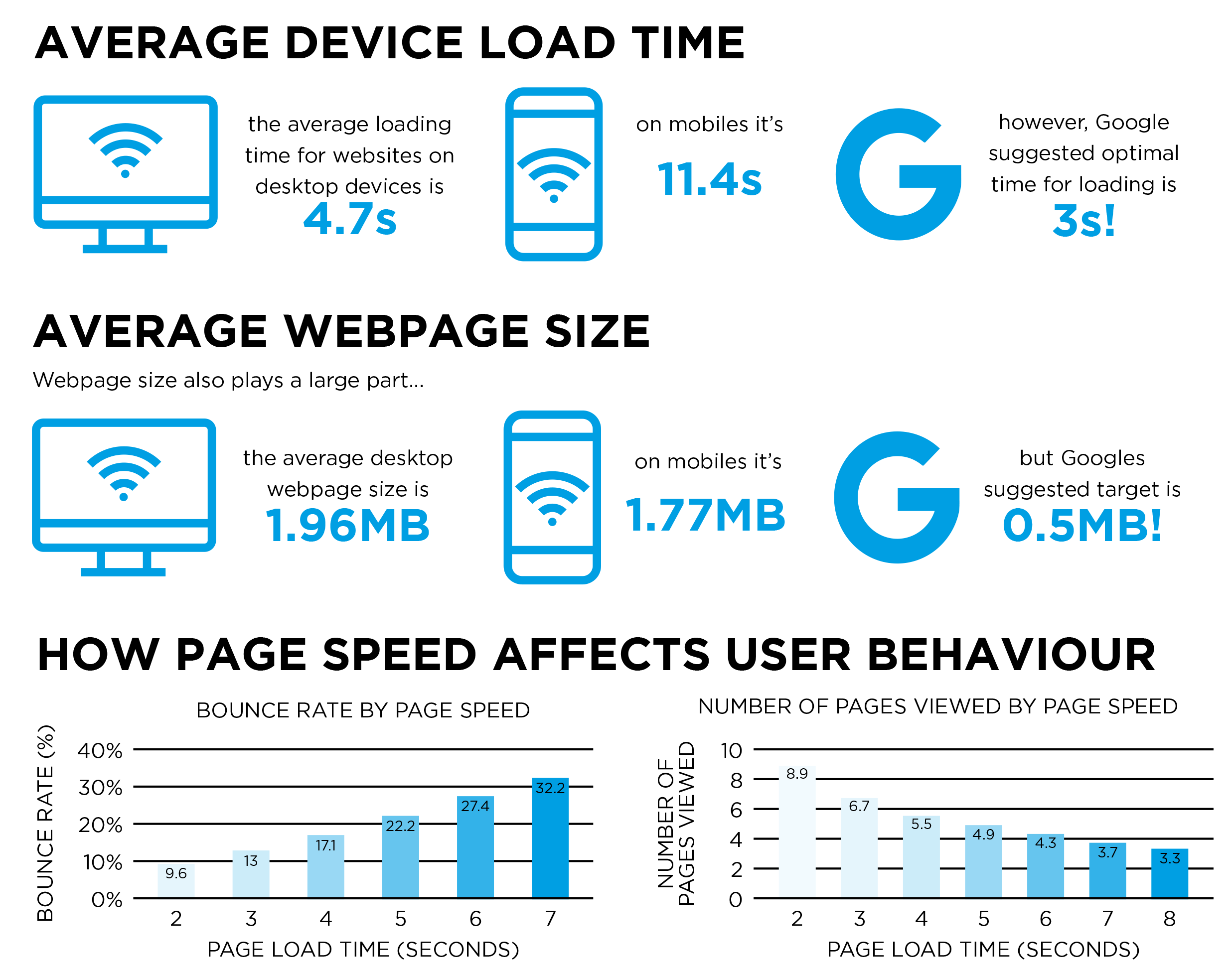 compare website speed